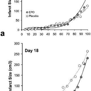 Functional recovery of patients in the double-blind proof