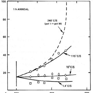 13 (a) Gibbs free energy-composition diagram for the α and