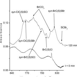 (PDF) Formation of New Halogenothiocarbonylsulfenyl