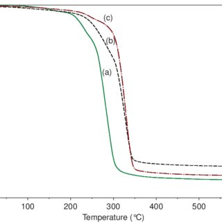 (PDF) Spectral, thermal stability and antibacterial