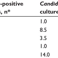 (PDF) Prevalence of vulvovaginal candidiasis among