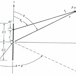Radiation pattern of a dipole in the plans