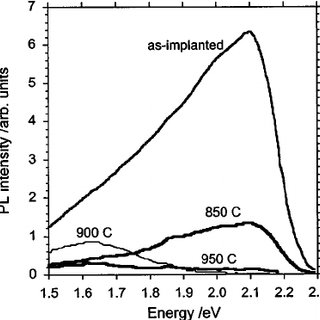 Photoluminescence at 1535 nm as a function of pump laser