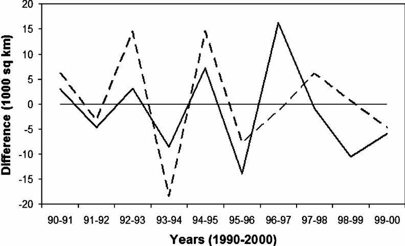Year-to-year differences in annual burned area in regions
