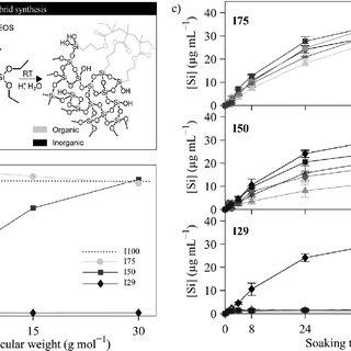 (PDF) Ductile silica/methacrylate hybrids for bone