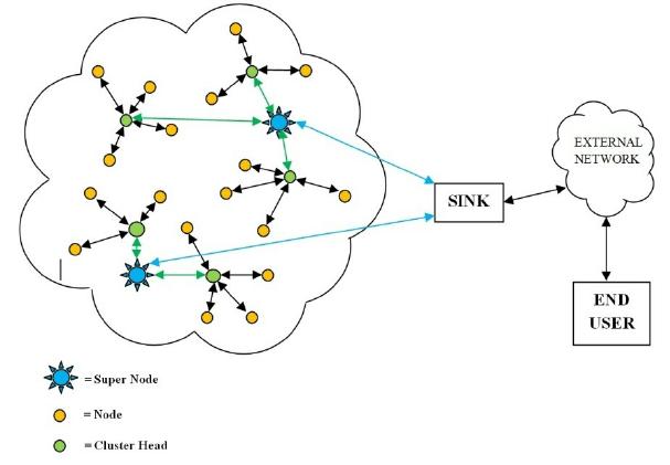 A typical arrangement of a wireless sensor network