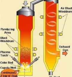 schematic of plasma fired furnace at utashinai japan four westinghouse plasma torches provide preheating [ 850 x 1143 Pixel ]