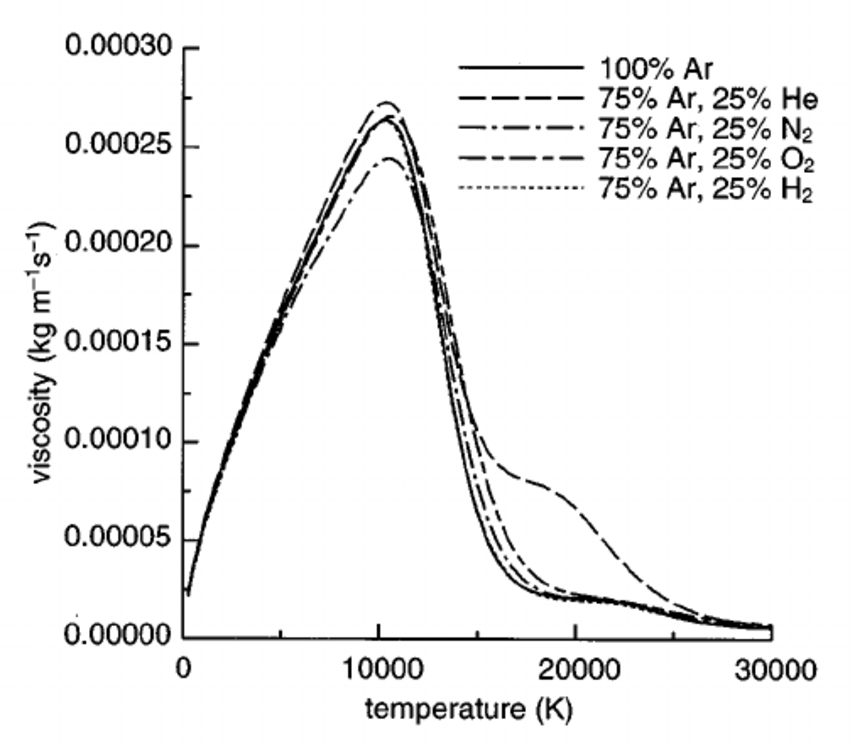 Dependence of electrical conductivity on temperature for