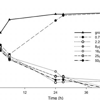 Serum levels of TNF- a , IL-6, and IL-10 during infection