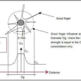 (PDF) Ground Improvement for a Large Jacked Box Tunnel
