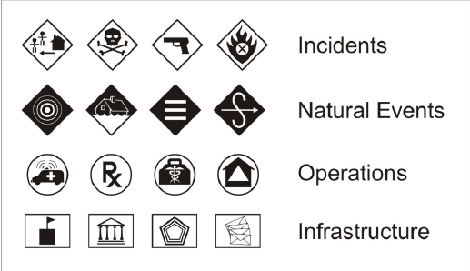 Examples of map symbols from each of the four major