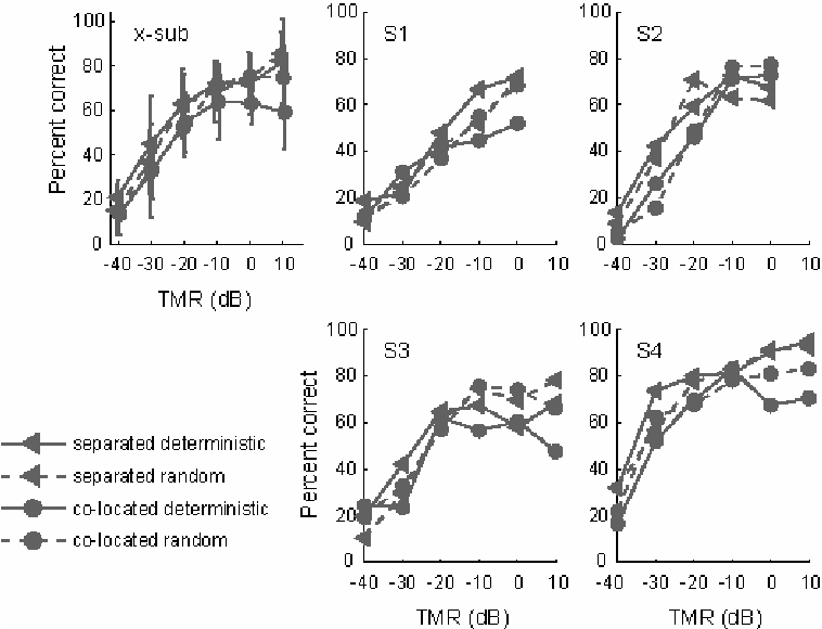 Performance in divided-attention tasks as a function of