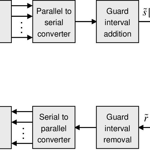 1: UWB spectrum overlaying existing narrowband systems