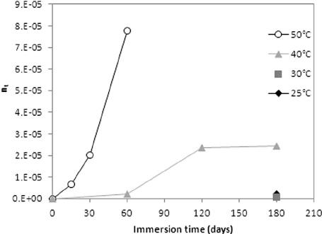 . Average number of random chain scissions per unit mass