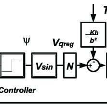 Cascaded H ∞ loop shaping controllers with inner-loop
