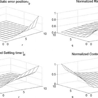 (PDF) A modeling framework for deteriorating control