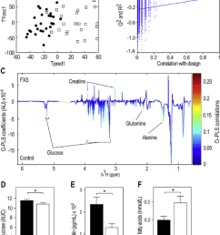 fmr1 deficiency in fragile x syndrome patients reduces glucose and insulin and increases circulating ffa [ 850 x 1135 Pixel ]