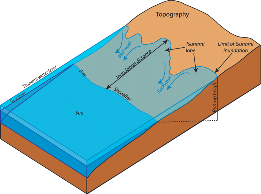 tsunami diagram with labels bmw x5 stereo wiring schematic sketch about the different generated landforms