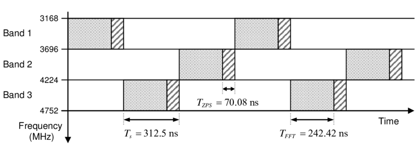 6: Example of time-frequency coding for the MB-OFDM system