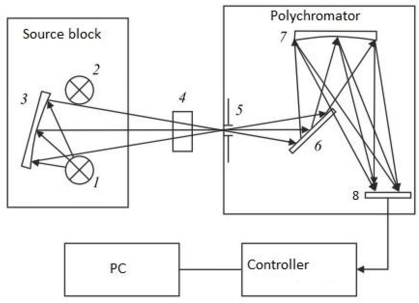 Block diagram of the layout of the multichannel spectrum