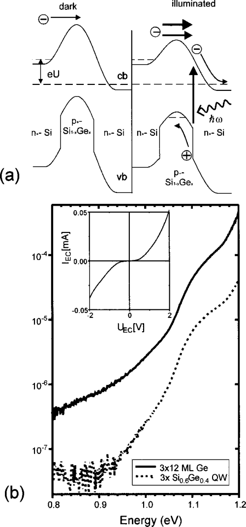 small resolution of a band edge modulation of a npn structure with a ge dot layer in the p base region with and without illumination b photoresponse of npn structures with