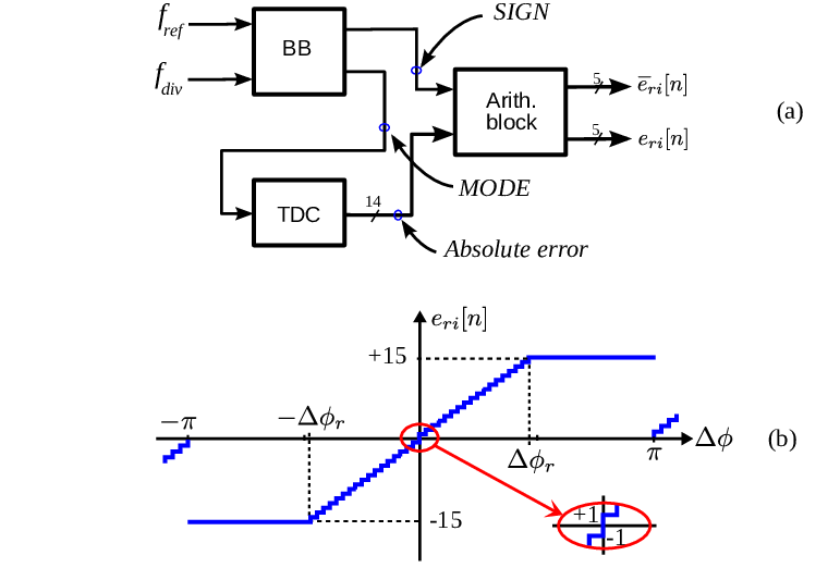Wiring Diagram Database: Block Diagram From Transfer Function