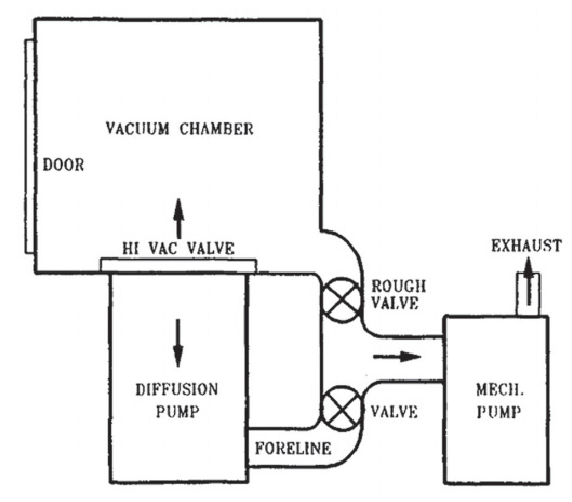 shows a typical box coater vacuum pumping systems. The