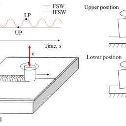 -Square head pin friction stir welding (FSW) tool
