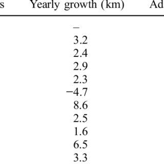 (PDF) The spatio-temporal development of Copenhagen's