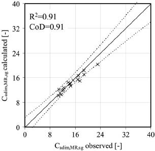 Empirical friction coefficient for normal recirculating