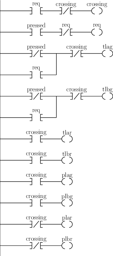 The ladder logic program for the pelican crossing