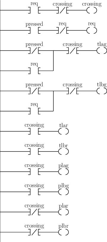 The ladder logic program for the pelican crossing