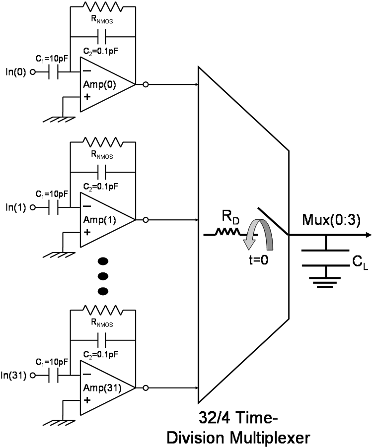 Block diagram of the 32 channel neural recording probe