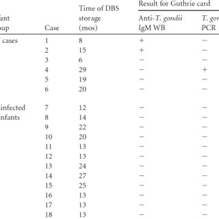 (PDF) Evaluation of a New Protocol for Retrospective