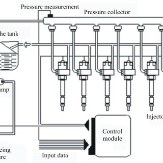 The implementation diagram of direct injection in the