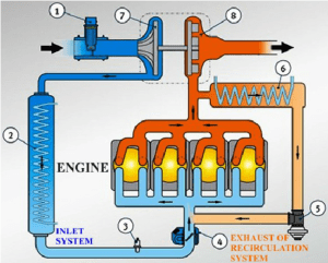 Diagram of the drive system with an additional exhaust gas