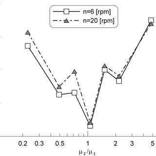 Reaction rate constant of ester hydrolysis in water