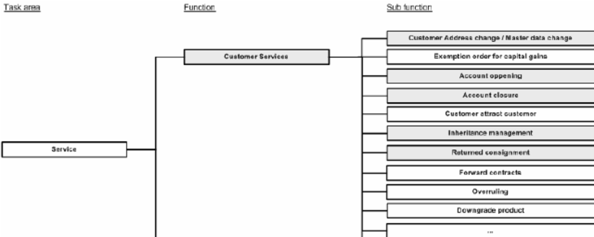 Functional decomposition diagram for customer services at