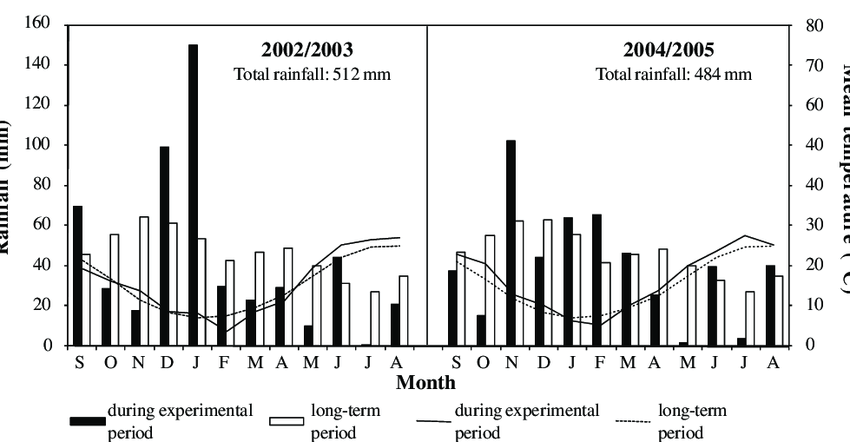 Monthly mean temperature (lines) and rainfall (bars) over
