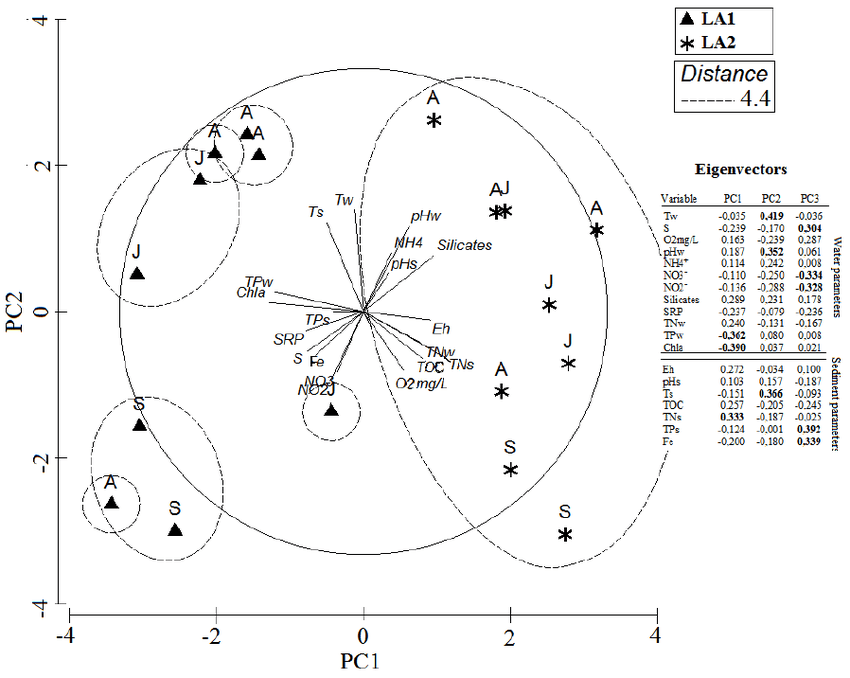 Principal component analysis performed on physico-chemical