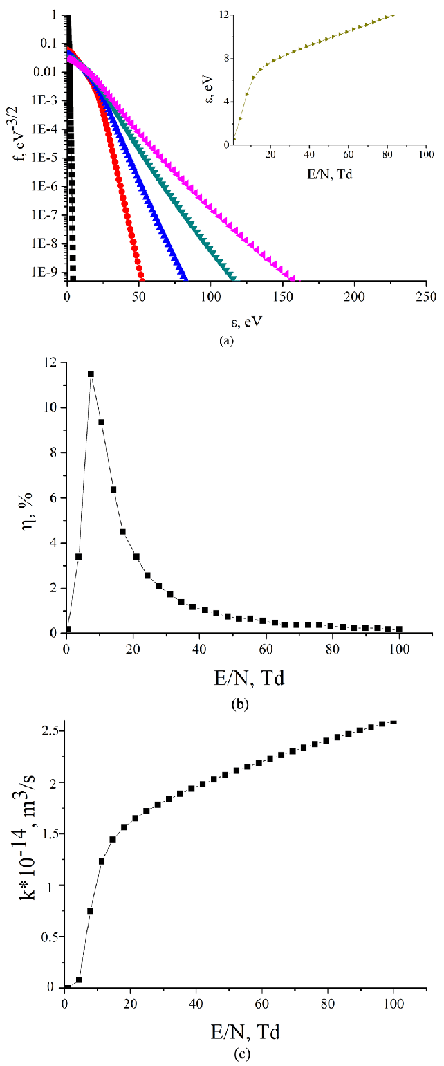 (a). Electron energy distribution functions in the