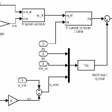 Matlab-Simulink block scheme of WRIM speed control