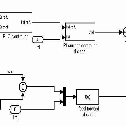 Matlab-Simulink block diagram of the total reactive power