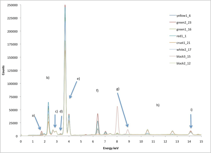 XRF Spectra showing a selected spectrum from each color
