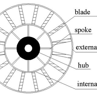 Torque-speed characteristics of the wind turbine and the