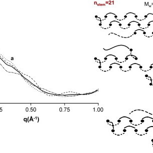 DMA storage modulus curves of pure HDPE and HDPE/Cu micro