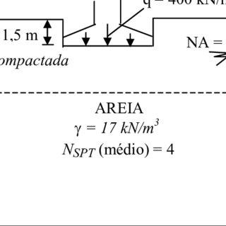 (PDF) Proposta de método de projeto de fundações