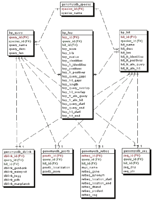 small resolution of entity relationship diagram showing the relational structure of genomycdb the entities and their relationships