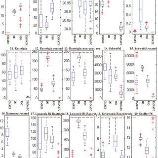 (PDF) Estimation multivariate normal algorithm with