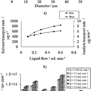 Effect of the spray chamber length on the ICP-AES signal